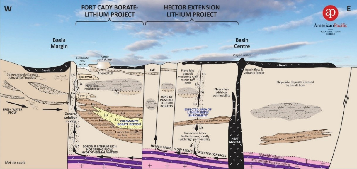 Schematic East-West Cross-Section of the Fort Cady Project